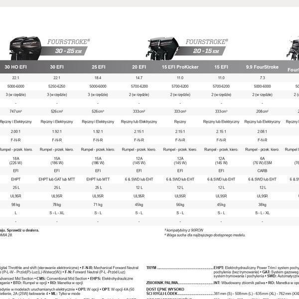 katalog silników 75